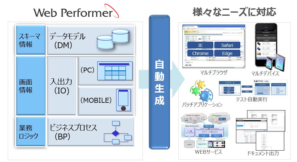 「Web Performer」概要